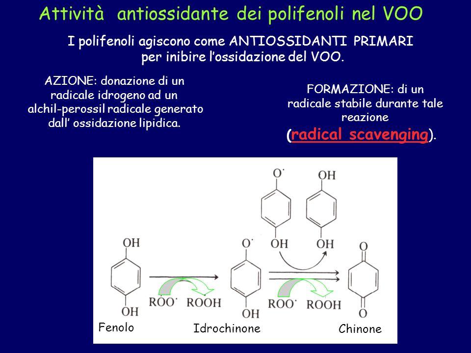 I polifenoli agiscono come ANTIOSSIDANTI PRIMARI per inibire lossidazione del VOO.