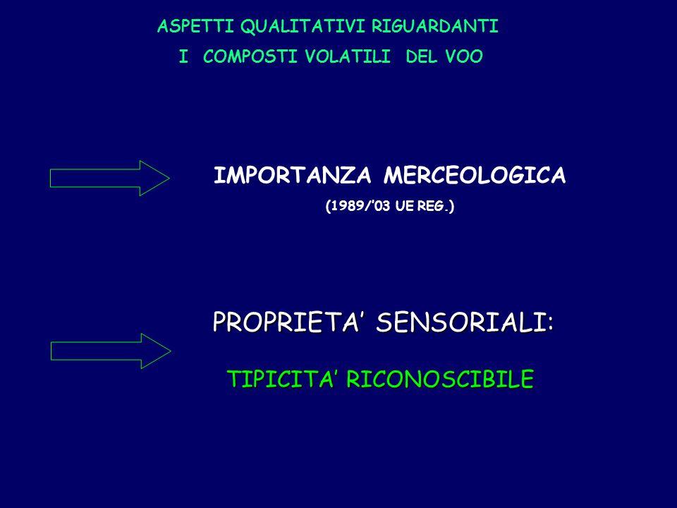 IMPORTANZA MERCEOLOGICA (1989/03 UE REG.) ASPETTI QUALITATIVI RIGUARDANTI I COMPOSTI VOLATILI DEL VOO PROPRIETA SENSORIALI: TIPICITA RICONOSCIBILE