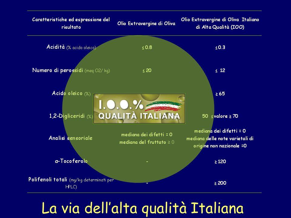 La via dellalta qualità Italiana