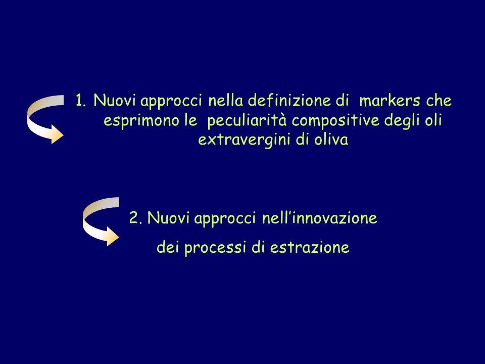 3,4 DHPEA p-HPEA 3-4 DHPEA-EDA p-HPEA-EDA 3-4 DHPEA-EA somma delle frazioni fenoliche I risultati sono il valore medio di tre determinazioni indipendenti ± deviazione standard Effetto di differenti tipi di frangitura sulla composizione fenolica (mg/kg) degli oli vergini di oliva.