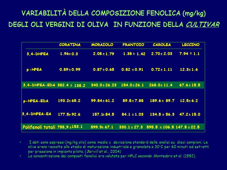 I dati sono espressi (mg/kg olio) come media ± deviazione standard delle analisi su dieci campioni.