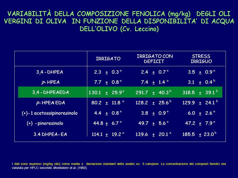 I dati sono espressi (mg/kg olio) come media ± deviazione standard delle analisi su 5 campioni.