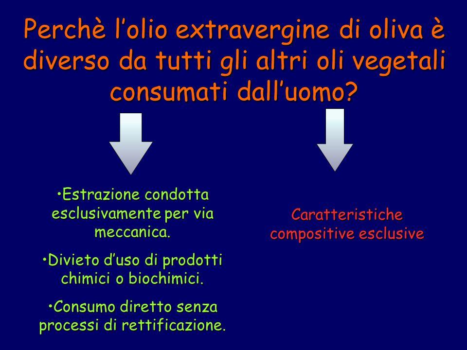 Idrossi-isocromani Flavoni Luteolina Apigenina COMPOSTI FENOLICI DEL VOO Acidifenolici Acido clorogenico Acid caffeico Acid p-idrossibenzoico Acid protocatechico Acido vanillico Acido siringico Acido p-Cumarico Acido o-cumarico Acido ferulico Acido sinapico Acido benzoico Acido cinnamico Acido gallico Alcoli fenolici (3,4-Diidrossfenil) etanolo (3,4-DHPEA) (p-Idrossifenil) etanolo (p-HPEA) (3,4-Diidrossifenil)etanol-glucoside Lignani (+)-1-Acetossipinoresinolo (+)-Pinoresinolo Derivati dellacido idrossicinnamico Verbascoside Secoiridoidi Forma dialdeidica dellacido carbossi-elenolico legato al 3,4-DHPEA (3,4-DHPEA-EDA) Forma dialdeidica dellacido carbossi-elenolico legato al p-HPEA (p-HPEA-EDA) Oleuropeina aglicone (3,4-DHPEA-EA) Ligustroside aglicone Oleuropeina Forma dialdeidica delloleuropeina aglicone Forma aldeidica del ligustroside aglicone (3,4-Diidrossifenil) etanol-glucoside