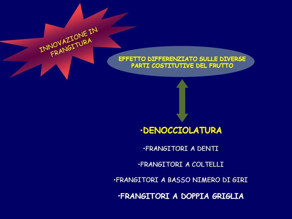 INNOVAZIONE IN FRANGITURA EFFETTO DIFFERENZIATO SULLE DIVERSE PARTI COSTITUTIVE DEL FRUTTO DENOCCIOLATURA FRANGITORI A DENTI FRANGITORI A COLTELLI FRANGITORI A BASSO NIMERO DI GIRI FRANGITORI A DOPPIA GRIGLIA