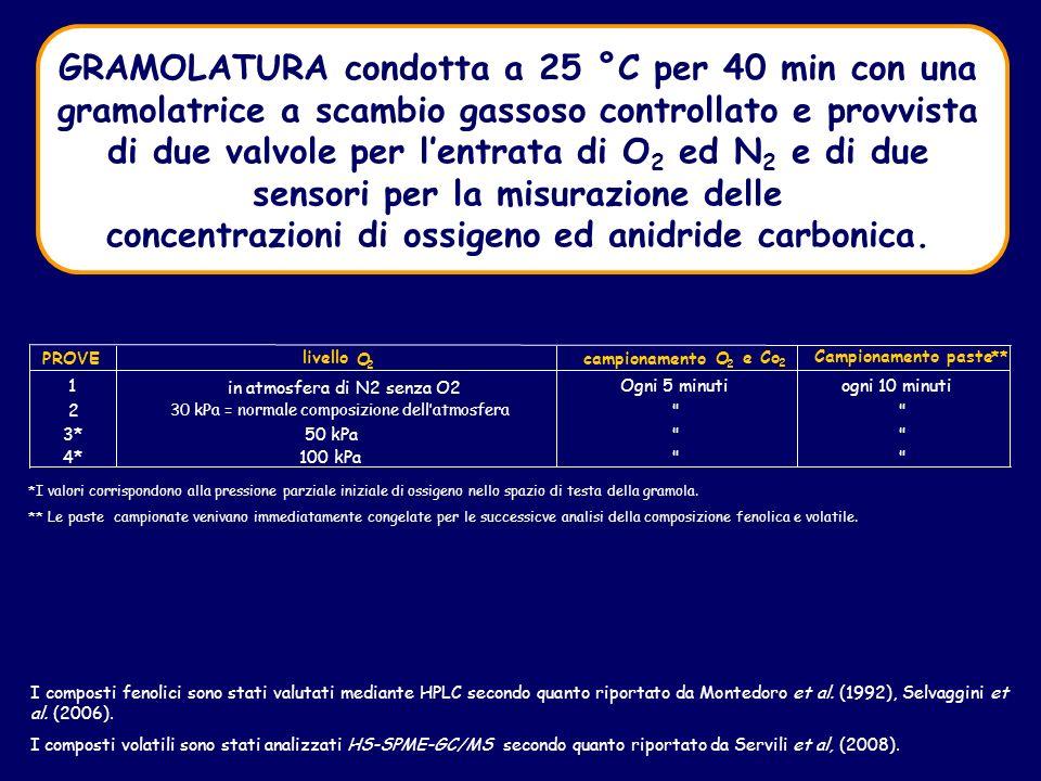 GRAMOLATURA condotta a 25 °C per 40 min con una gramolatrice a scambio gassoso controllato e provvista di due valvole per lentrata di O 2 ed N 2 e di due sensori per la misurazione delle concentrazioni di ossigeno ed anidride carbonica.