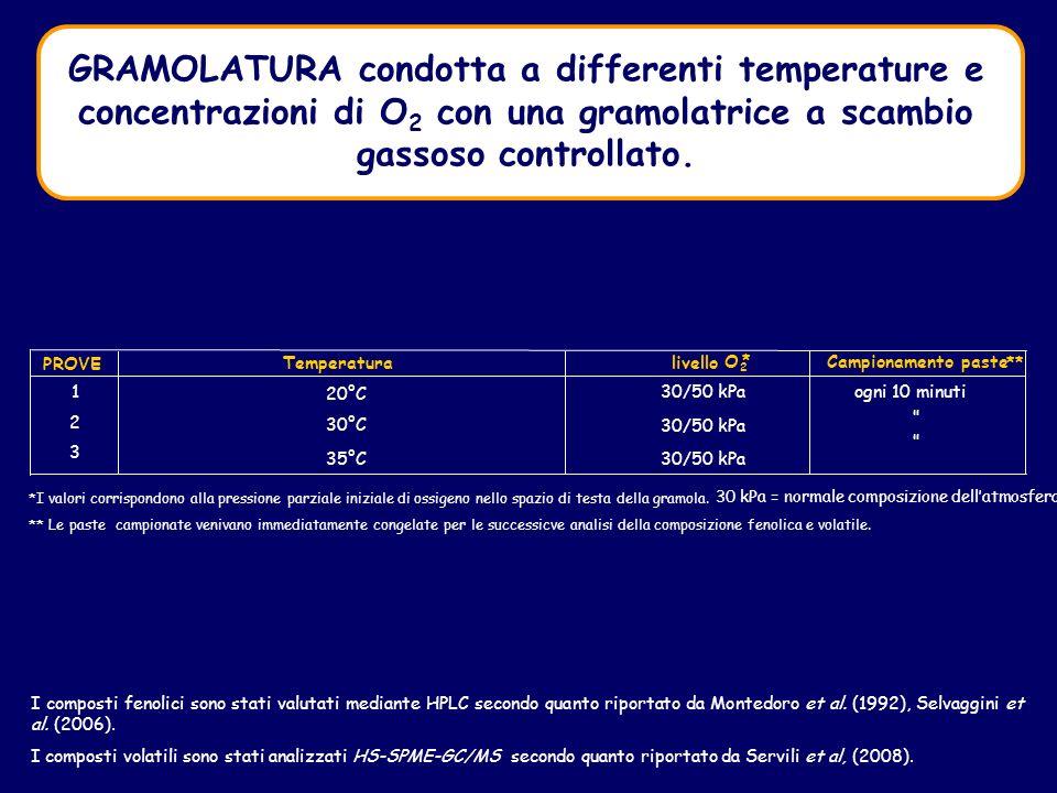 GRAMOLATURA condotta a differenti temperature e concentrazioni di O 2 con una gramolatrice a scambio gassoso controllato.
