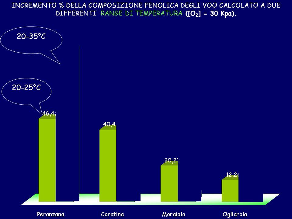INCREMENTO % DELLA COMPOSIZIONE FENOLICA DEGLI VOO CALCOLATO A DUE DIFFERENTI RANGE DI TEMPERATURA ([O 2 ] = 30 Kpa).