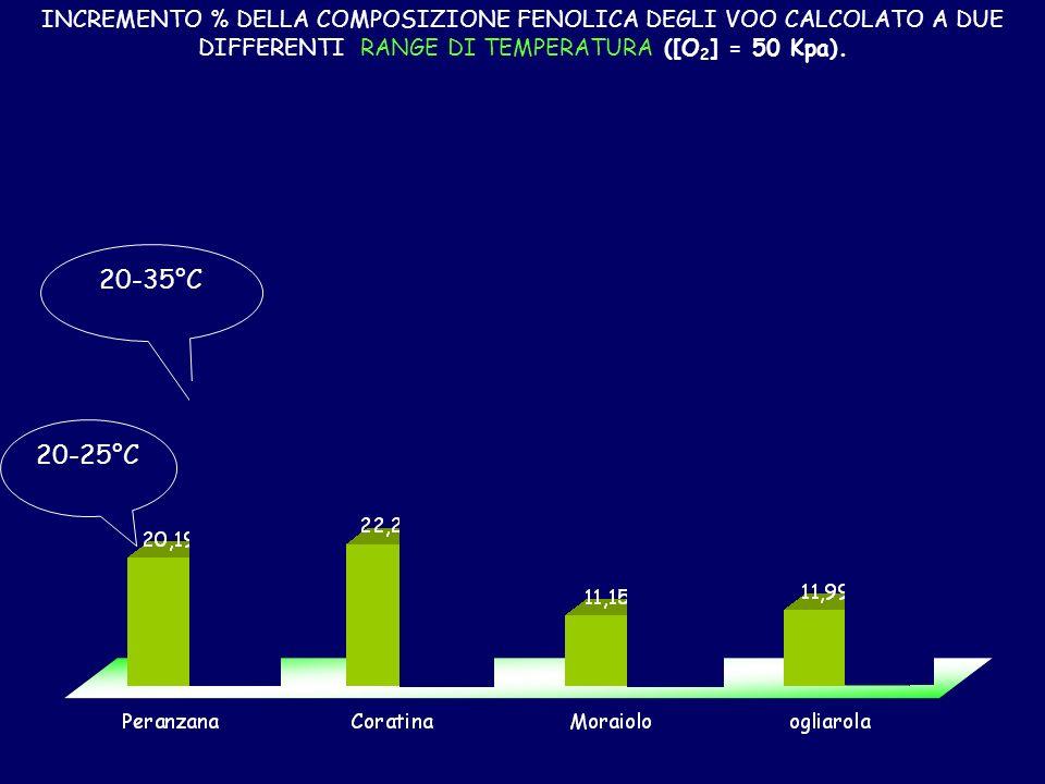20-25°C INCREMENTO % DELLA COMPOSIZIONE FENOLICA DEGLI VOO CALCOLATO A DUE DIFFERENTI RANGE DI TEMPERATURA ([O 2 ] = 50 Kpa).