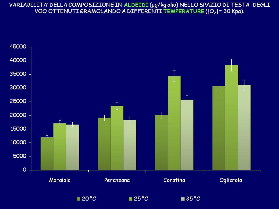 20 °C25 °C35 °C VARIABILITA DELLA COMPOSIZIONE IN ALDEIDI (μg/kg olio) NELLO SPAZIO DI TESTA DEGLI VOO OTTENUTI GRAMOLANDO A DIFFERENTI TEMPERATURE ([O 2 ] = 30 Kpa).