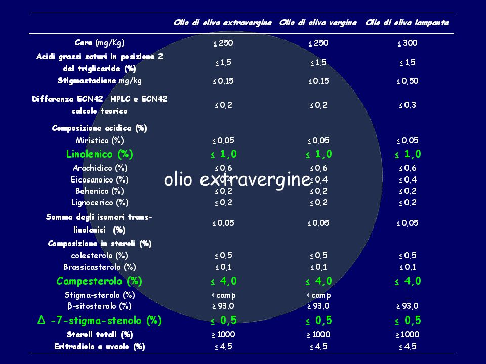 Parametri analitici riguardanti la classificazione merceologica degli oli di oliva secondo il regolamento U.E.