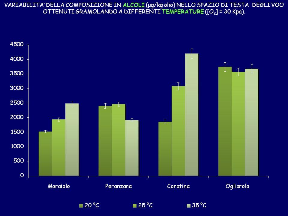 20 °C25 °C35 °C VARIABILITA DELLA COMPOSIZIONE IN ALCOLI (μg/kg olio) NELLO SPAZIO DI TESTA DEGLI VOO OTTENUTI GRAMOLANDO A DIFFERENTI TEMPERATURE ([O 2 ] = 30 Kpa).