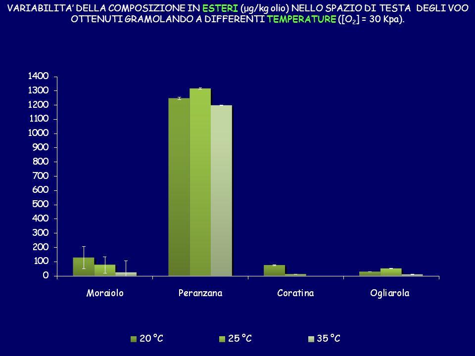 20 °C25 °C35 °C VARIABILITA DELLA COMPOSIZIONE IN ESTERI (μg/kg olio) NELLO SPAZIO DI TESTA DEGLI VOO OTTENUTI GRAMOLANDO A DIFFERENTI TEMPERATURE ([O 2 ] = 30 Kpa).