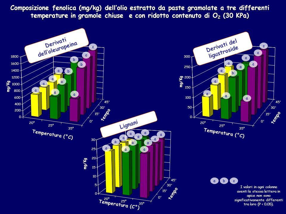 20° 25° 35° 0 15 30 45 0 200 400 600 800 1000 1200 1400 1600 1800 mg/Kg Temperatura (°C) tempo 20° 25° 35° 0 15 30 45 0 50 100 150 200 250 300 Temperatura (°C) tempo mg/Kg Derivati delloleuropeina Lignani Derivati del ligustroside Composizione fenolica (mg/kg) dellolio estratto da paste gramolate a tre differenti temperaturein gramole chiuse e con ridotto contenuto di O 2 (30 KPa) Composizione fenolica (mg/kg) dellolio estratto da paste gramolate a tre differenti temperature in gramole chiuse e con ridotto contenuto di O 2 (30 KPa) a a a a a a b b a b c c a a a a a b a a a c c c I valori in ogni colonna aventi la stessa lettera in apice non sono significativamente differenti tra loro (P < 0.05).