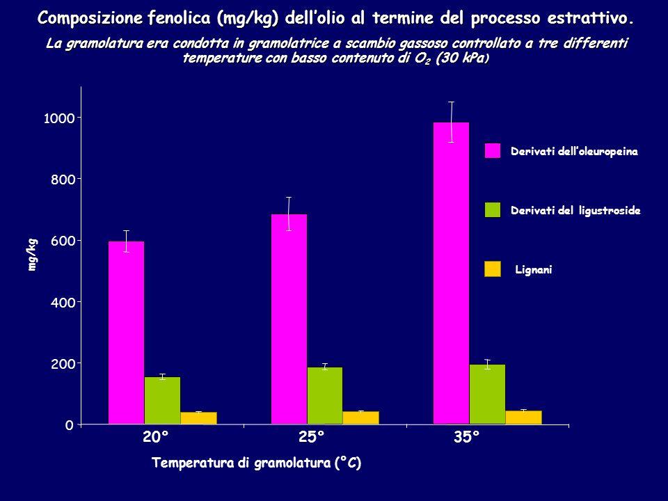 Temperatura di gramolatura (°C) 20°25°35° 0 200 400 600 800 1000 mg/kg Derivati delloleuropeina Derivati del ligustroside Lignani Composizione fenolica (mg/kg) dellolio al termine del processo estrattivo.