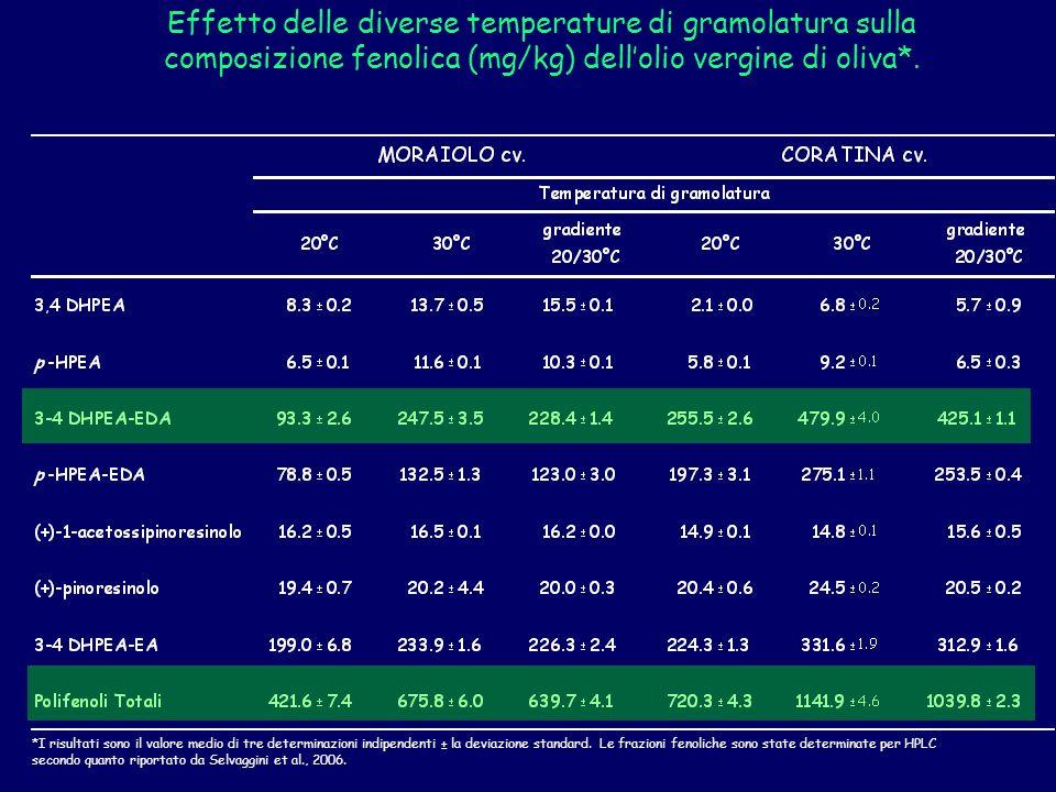Effetto delle diverse temperature di gramolatura sulla composizione fenolica (mg/kg) dellolio vergine di oliva*.