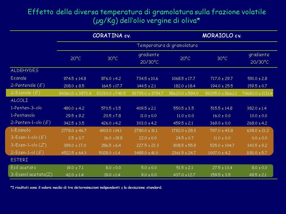 Effetto della diversa temperatura di gramolatura sulla frazione volatile (µg/Kg) dellolio vergine di oliva* *I risultati sono il valore medio di tre determinazioni indipendenti ± la deviazione standard.