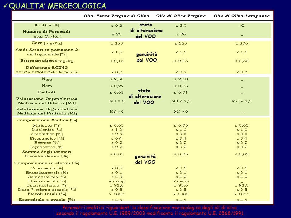 Composti fenolici idrofili Tocoferoli Squalene Composizione acidica QUALITA SALUTISTICA: Composti fenolici idrofili Composti volatili Clorofille e carotenoidi QUALITA SENSORIALE: MARKERS DELLALTA QUALITA NEGLI OLI EXTRAVERGINI DI OLIVA
