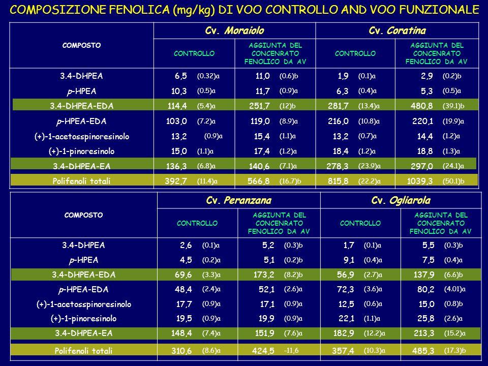 COMPOSIZIONE FENOLICA (mg/kg) DI VOO CONTROLLO AND VOO FUNZIONALE COMPOSTO Cv.