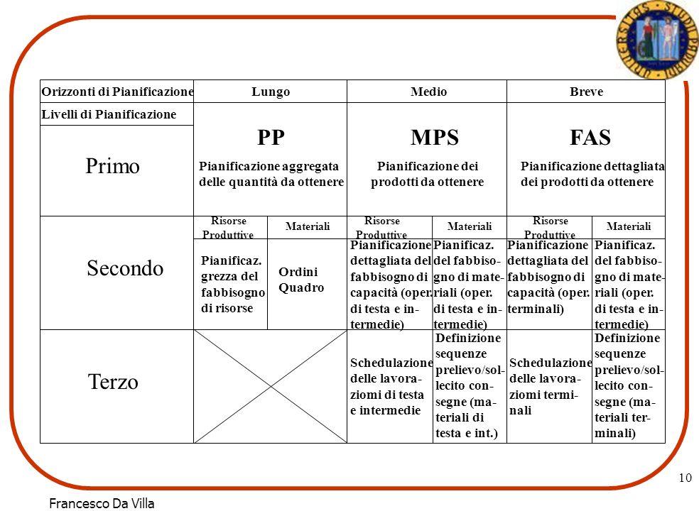 10 Orizzonti di Pianificazione Livelli di Pianificazione LungoMedioBreve Primo Secondo Terzo Pianificazione aggregata delle quantità da ottenere PP Pi