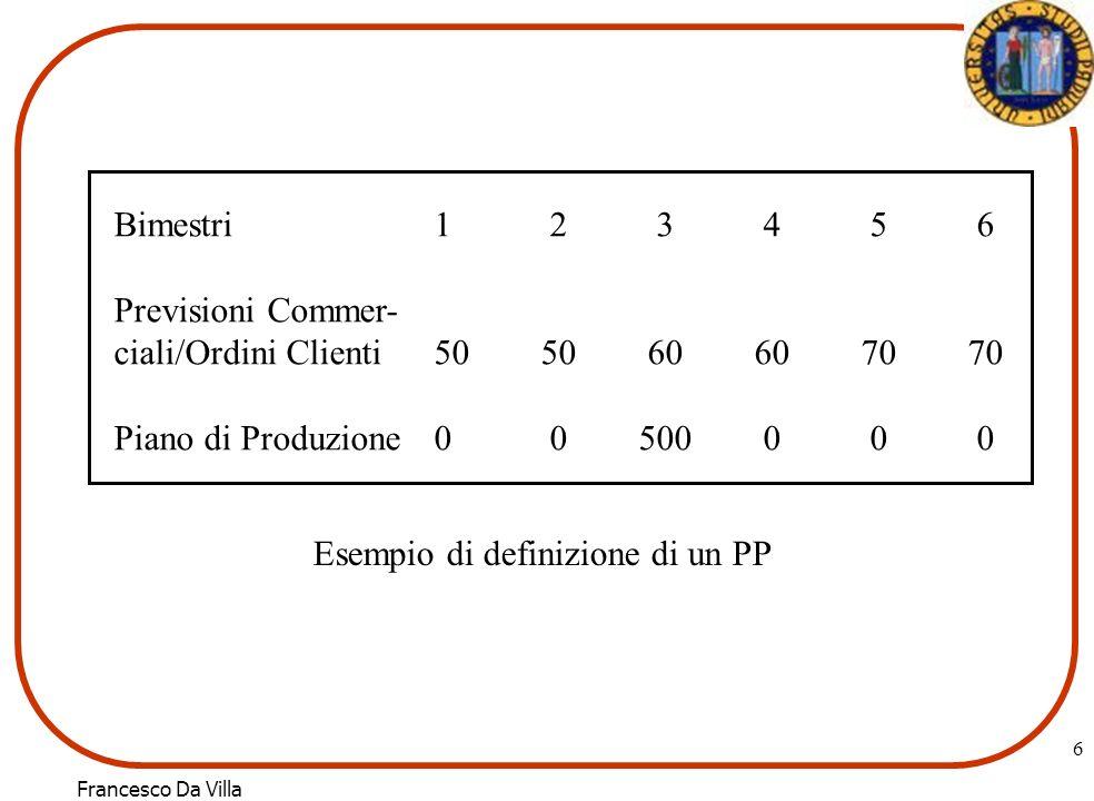 Francesco Da Villa 6 Bimestri1 2 3 4 5 6 Previsioni Commer- ciali/Ordini Clienti505060607070 Piano di Produzione0 0 500 0 0 0 Esempio di definizione d