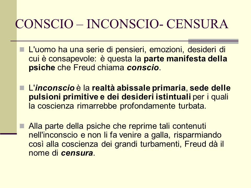 CONSCIO – INCONSCIO- CENSURA L uomo ha una serie di pensieri, emozioni, desideri di cui è consapevole: è questa la parte manifesta della psiche che Freud chiama conscio.