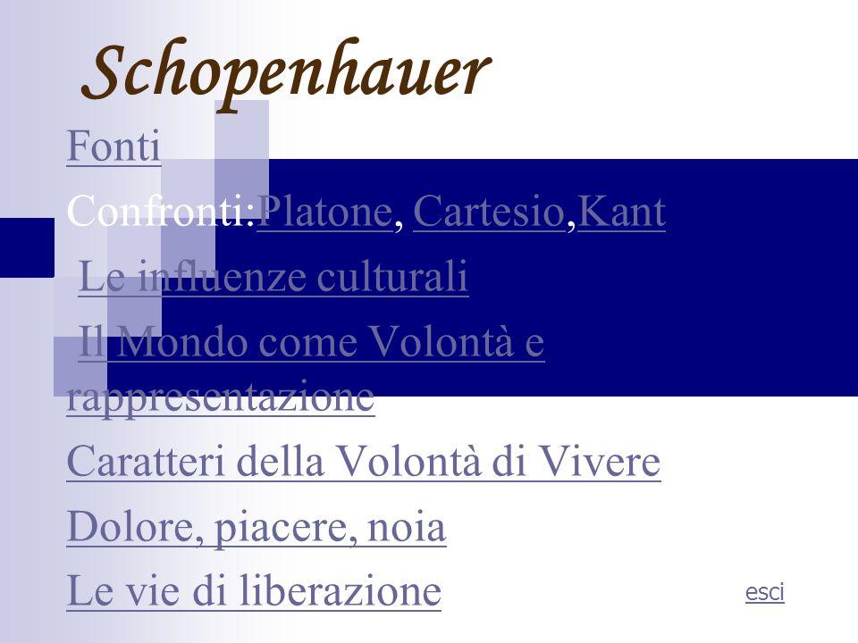 Schopenhauer Fonti Confronti:Platone, Cartesio,KantPlatoneCartesioKant Le influenze culturali Il Mondo come Volontà e rappresentazioneIl Mondo come Vo