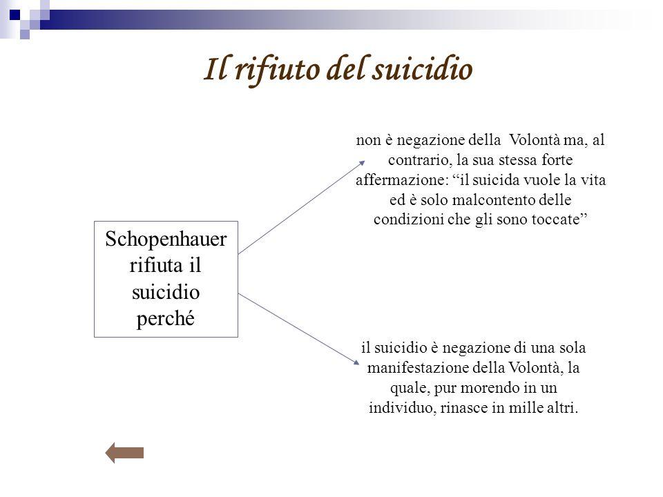 Il rifiuto del suicidio Schopenhauer rifiuta il suicidio perché non è negazione della Volontà ma, al contrario, la sua stessa forte affermazione: il s