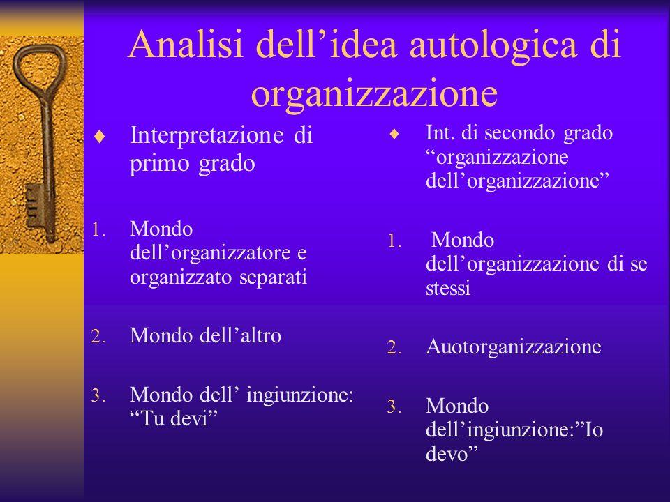 Analisi dellidea autologica di organizzazione Interpretazione di primo grado 1. Mondo dellorganizzatore e organizzato separati 2. Mondo dellaltro 3. M