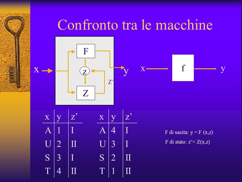 f xy Confronto tra le macchine x F Z z y Z xyz AUSTAUST 12341234 I II I II xyz AUSTAUST 43214321 I II F di uscita: y = F (x,z) F di stato: z= Z(x,z)