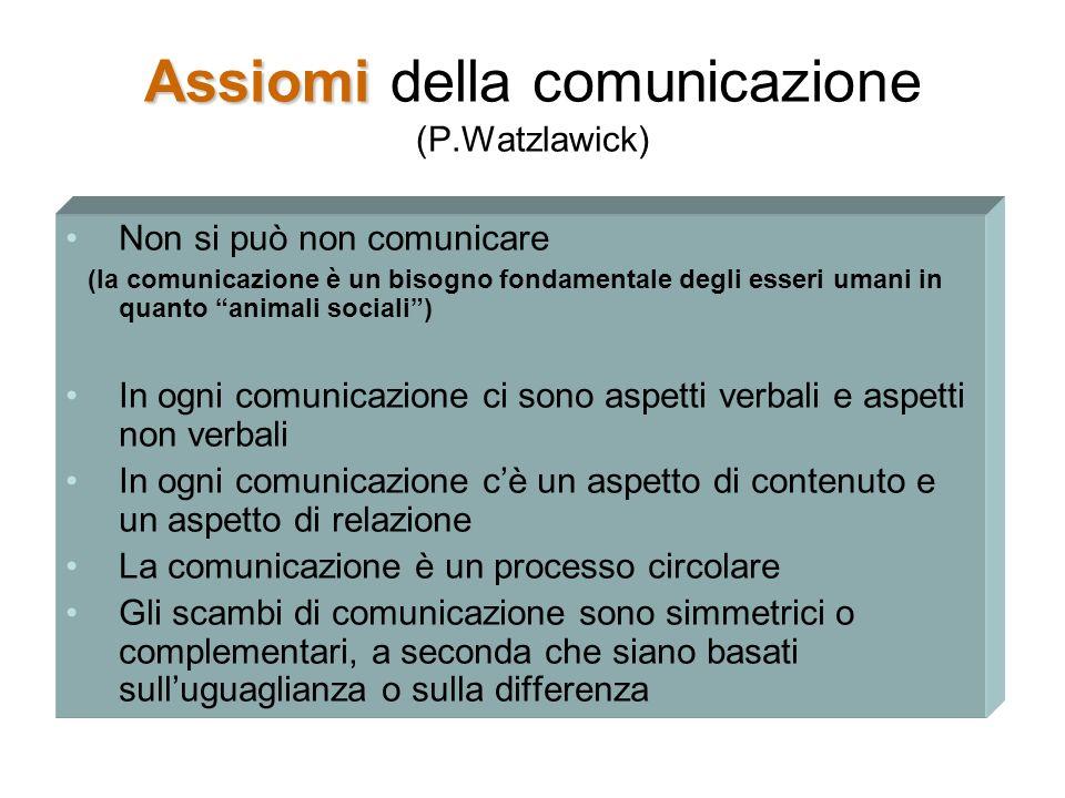 Assiomi Assiomi della comunicazione (P.Watzlawick) Non si può non comunicare (la comunicazione è un bisogno fondamentale degli esseri umani in quanto