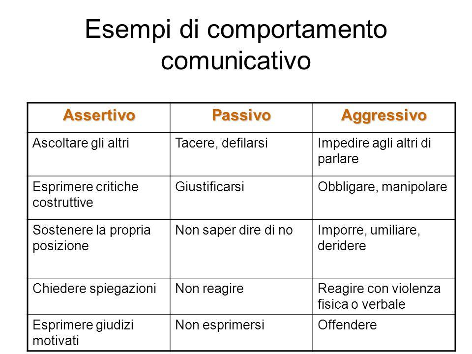 Esempi di comportamento comunicativo AssertivoPassivoAggressivo Ascoltare gli altriTacere, defilarsiImpedire agli altri di parlare Esprimere critiche