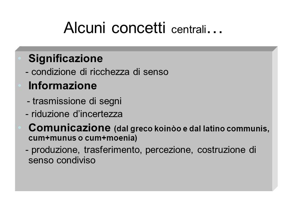 Alcuni concetti centrali … Significazione - condizione di ricchezza di senso Informazione - trasmissione di segni - riduzione dincertezza Comunicazion