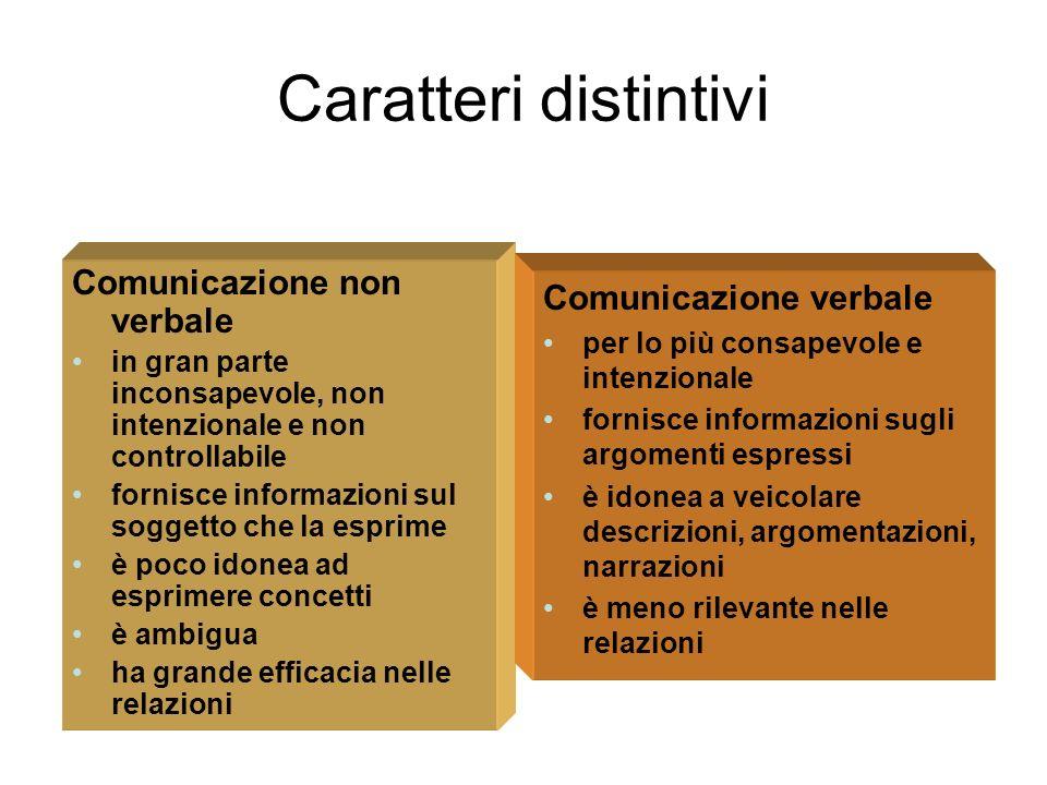 Caratteri distintivi Comunicazione non verbale in gran parte inconsapevole, non intenzionale e non controllabile fornisce informazioni sul soggetto ch