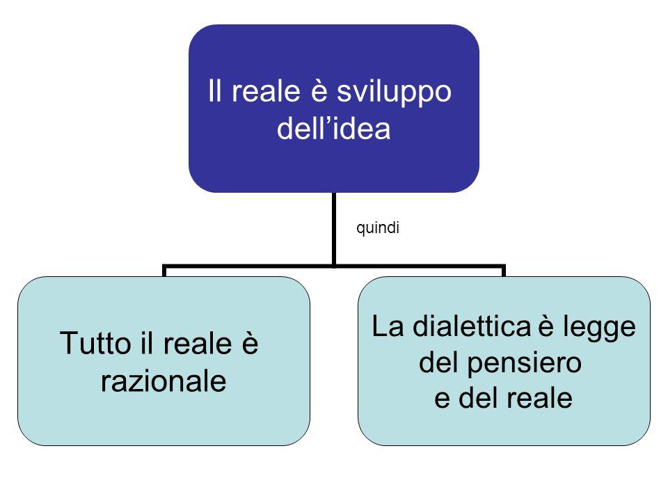 Il reale è sviluppo dellidea Tutto il reale è razionale La dialettica è legge del pensiero e del reale quindi
