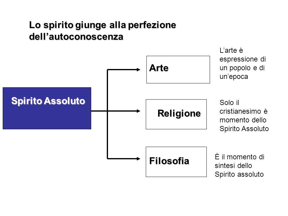 Spirito Assoluto Spirito Assoluto Filosofia Religione Religione Arte Larte è espressione di un popolo e di unepoca Solo il cristianesimo è momento del