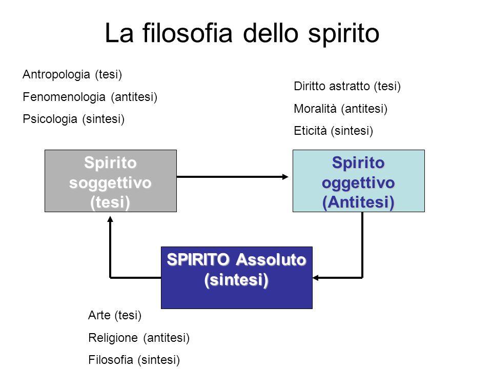 La filosofia dello spirito Spirito soggettivo (tesi) Spirito oggettivo (Antitesi) SPIRITO Assoluto (sintesi) Antropologia (tesi) Fenomenologia (antite