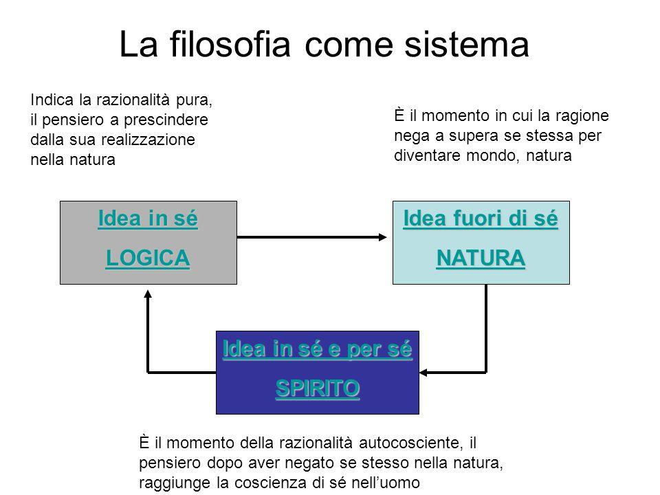 La filosofia come sistema Idea in sé Idea in sé LOGICA Idea fuori di sé Idea fuori di sé NATURA Idea in sé e per sé Idea in sé e per sé SPIRITO Indica