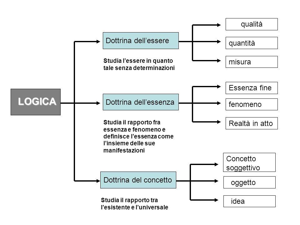 quantità misura Dottrina dellessere Studia lessere in quanto tale senza determinazioni qualità Dottrina dellessenza Studia il rapporto fra essenza e f