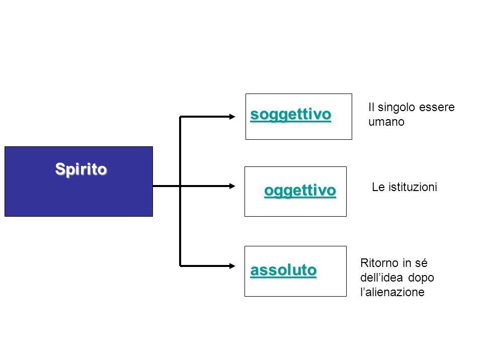 Spirito Spirito assoluto oggettivo oggettivooggettivo soggettivo Il singolo essere umano Le istituzioni Ritorno in sé dellidea dopo lalienazione