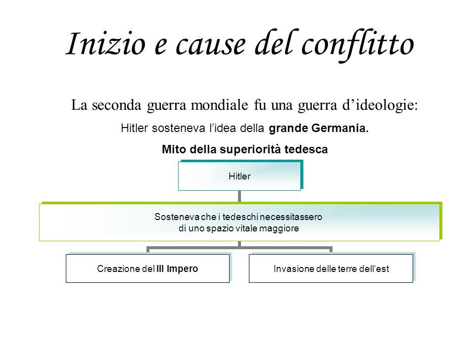 Inizio e cause del conflitto Hitler Sosteneva che i tedeschi necessitassero di uno spazio vitale maggiore Creazione del III Impero Invasione delle ter