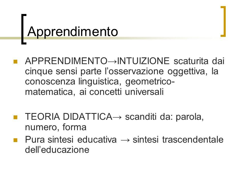 Apprendimento APPRENDIMENTOINTUIZIONE scaturita dai cinque sensi parte losservazione oggettiva, la conoscenza linguistica, geometrico- matematica, ai
