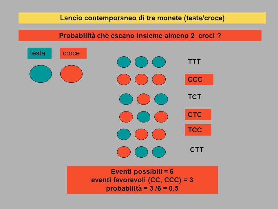 Lancio contemporaneo di tre monete (testa/croce) testacroce Probabilità che escano insieme almeno 2 croci ? TTT CCC TCT CTC TCC CTT Eventi possibili =