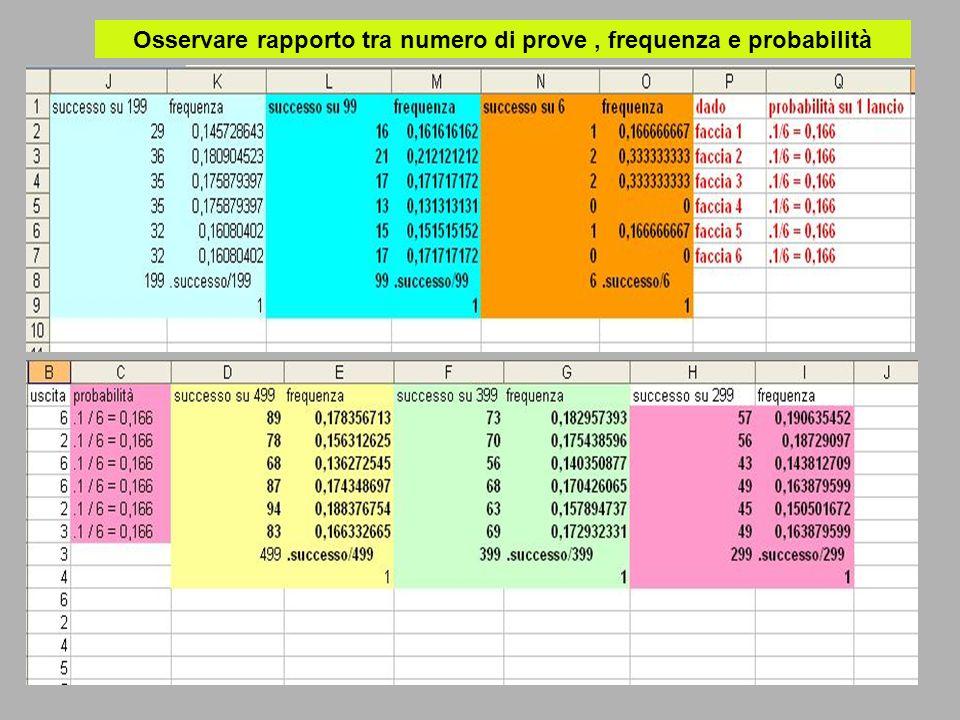 Osservare rapporto tra numero di prove, frequenza e probabilità
