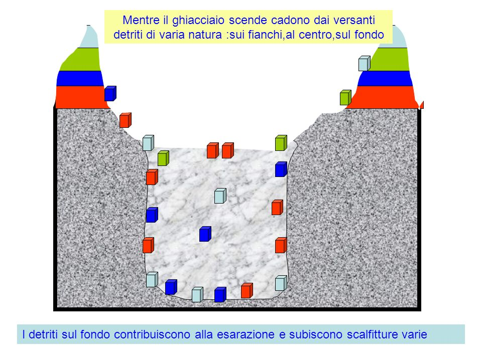 Mentre il ghiacciaio scende cadono dai versanti detriti di varia natura :sui fianchi,al centro,sul fondo I detriti sul fondo contribuiscono alla esara