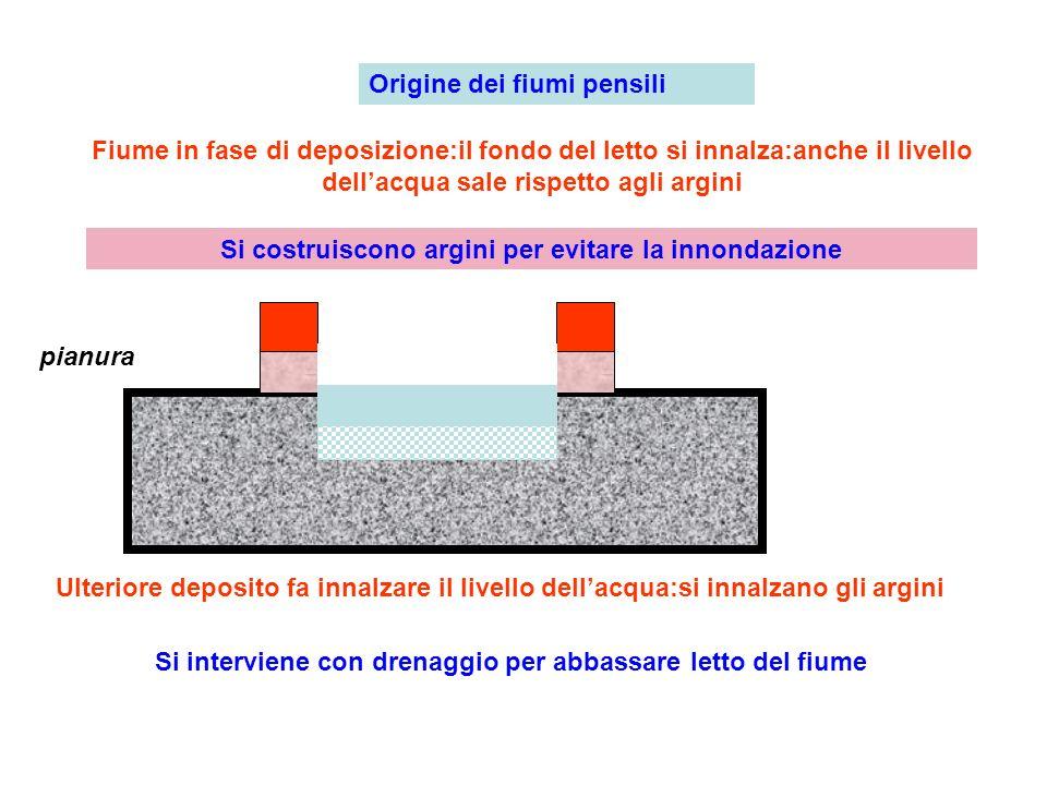 Origine dei fiumi pensili Fiume in fase di deposizione:il fondo del letto si innalza:anche il livello dellacqua sale rispetto agli argini Si costruisc