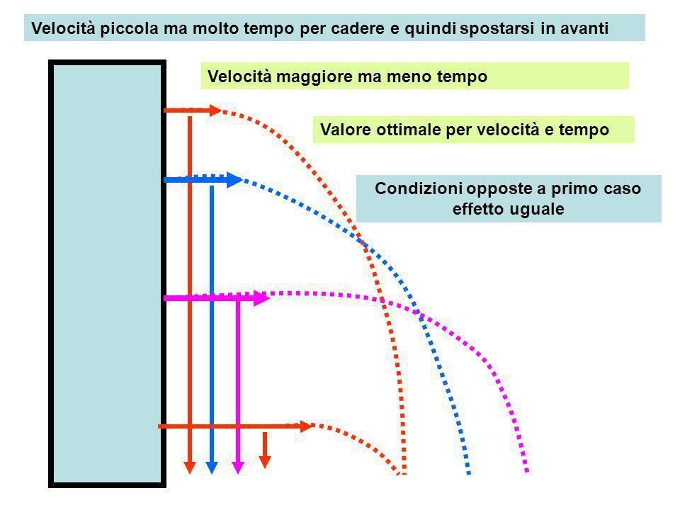 Velocità piccola ma molto tempo per cadere e quindi spostarsi in avanti Velocità maggiore ma meno tempo Valore ottimale per velocità e tempo Condizion