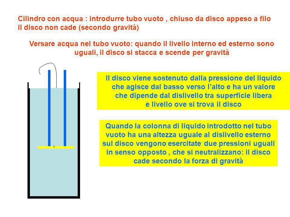 Cilindro con acqua : introdurre tubo vuoto, chiuso da disco appeso a filo il disco non cade (secondo gravità) Versare acqua nel tubo vuoto: quando il