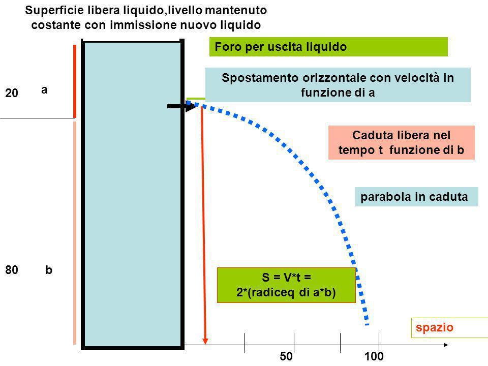 a b spazio Superficie libera liquido,livello mantenuto costante con immissione nuovo liquido Foro per uscita liquido 20 80 10050 Spostamento orizzonta
