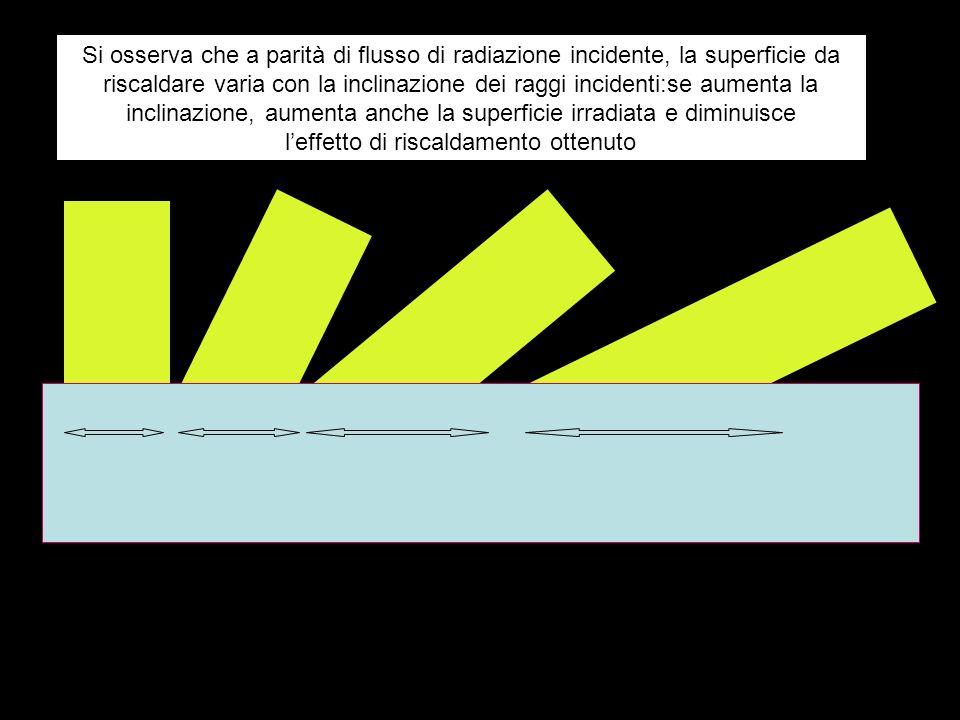 Si osserva che a parità di flusso di radiazione incidente, la superficie da riscaldare varia con la inclinazione dei raggi incidenti:se aumenta la inc