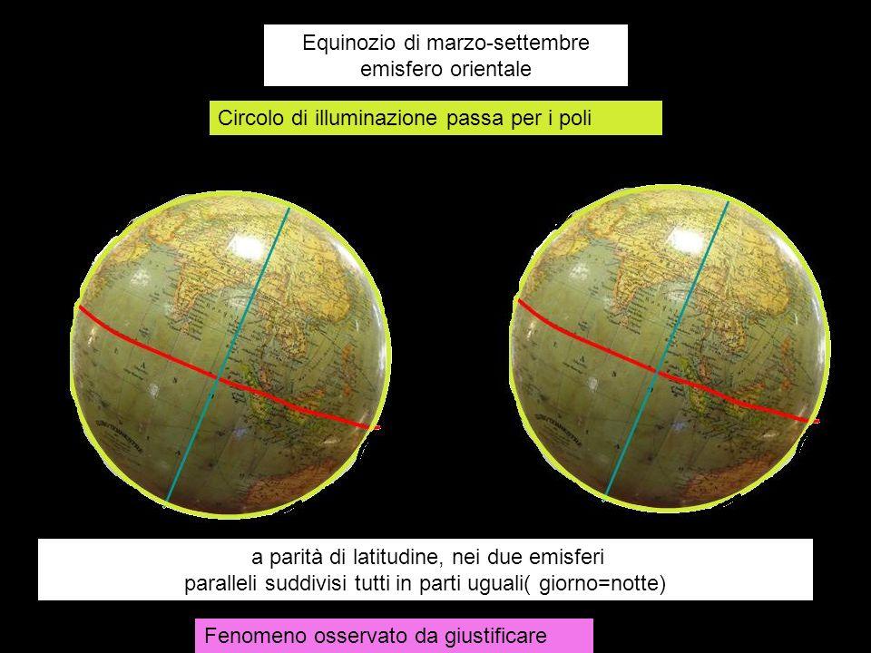 Equinozio di marzo-settembre emisfero orientale Circolo di illuminazione passa per i poli a parità di latitudine, nei due emisferi paralleli suddivisi